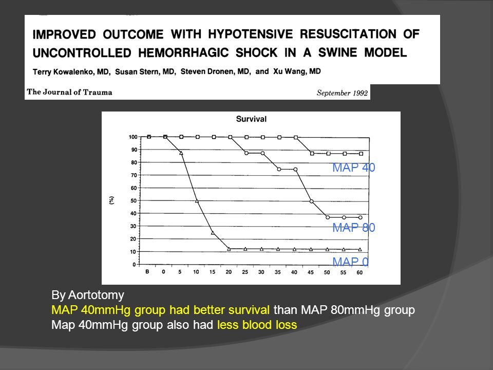 MAP 0 MAP 80 MAP 40 By Aortotomy MAP 40mmHg group had better survival than MAP 80mmHg group Map 40mmHg group also had less blood loss