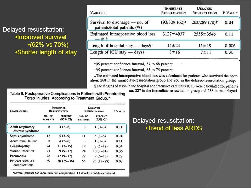 Delayed resuscitation: Improved survival (62% vs 70%) Shorter length of stay Delayed resuscitation: Trend of less ARDS