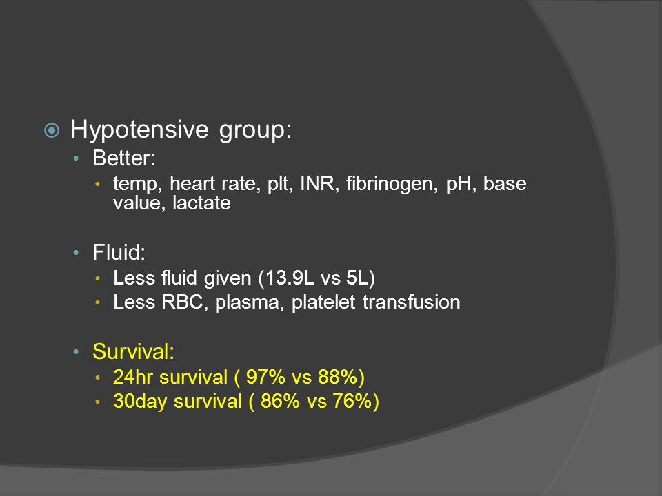  Hypotensive group: Better: temp, heart rate, plt, INR, fibrinogen, pH, base value, lactate Fluid: Less fluid given (13.9L vs 5L) Less RBC, plasma, p