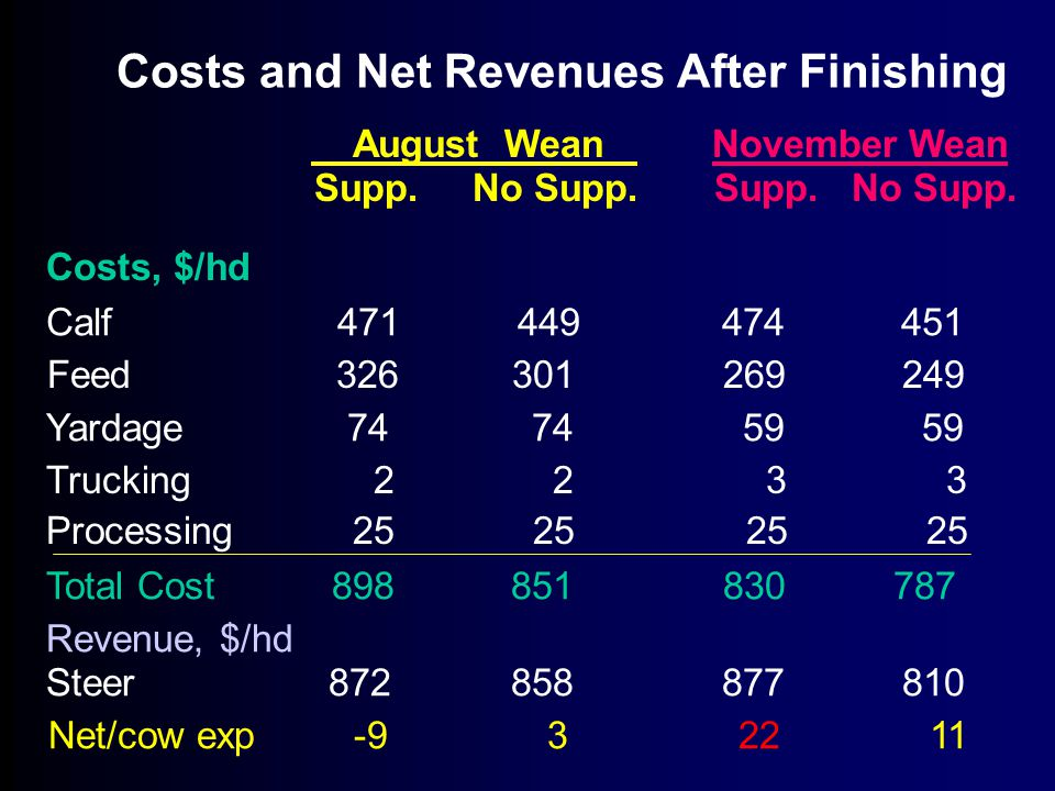Costs and Net Revenues After Finishing August Wean November Wean Supp.
