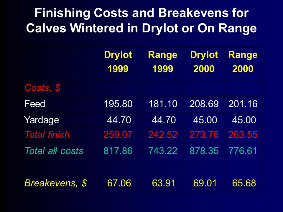 Finishing Costs and Breakevens for Calves Wintered in Drylot or On Range Drylot 1999 Range 1999 Drylot 2000 Range 2000 Costs, $ Feed195.80181.10208.69201.16 Yardage 44.70 45.00 Total finish259.07242.52273.76263.55 Total all costs817.86743.22878.35776.61 Breakevens, $ 67.06 63.91 69.01 65.68
