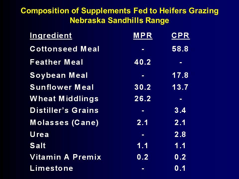 Composition of Supplements Fed to Heifers Grazing Nebraska Sandhills Range