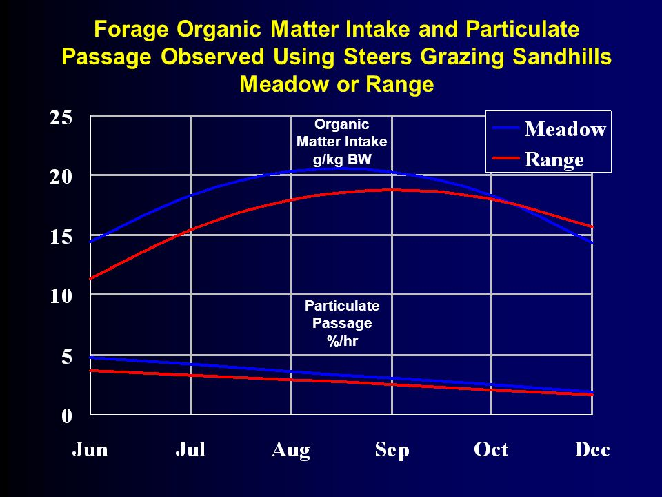 Organic Matter Intake g/kg BW Particulate Passage %/hr Forage Organic Matter Intake and Particulate Passage Observed Using Steers Grazing Sandhills Meadow or Range