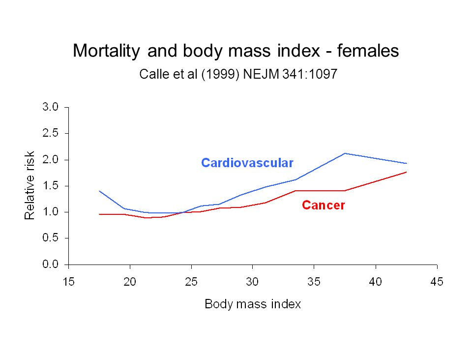Mortality and body mass index - females Calle et al (1999) NEJM 341:1097