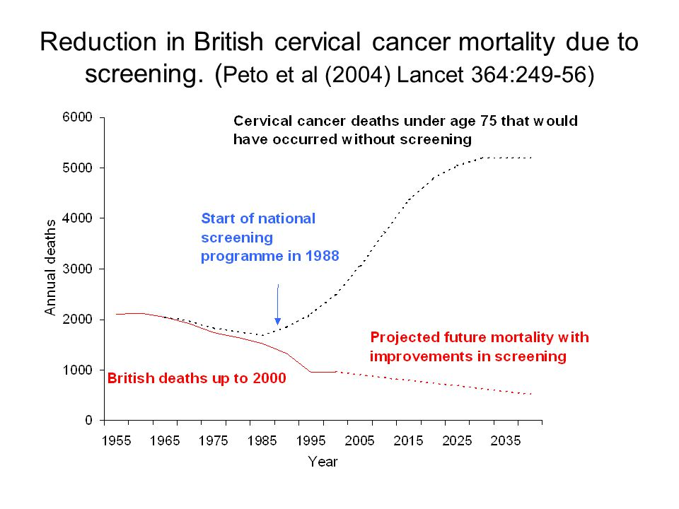 Reduction in British cervical cancer mortality due to screening.