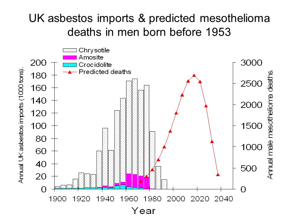 UK asbestos imports & predicted mesothelioma deaths in men born before 1953