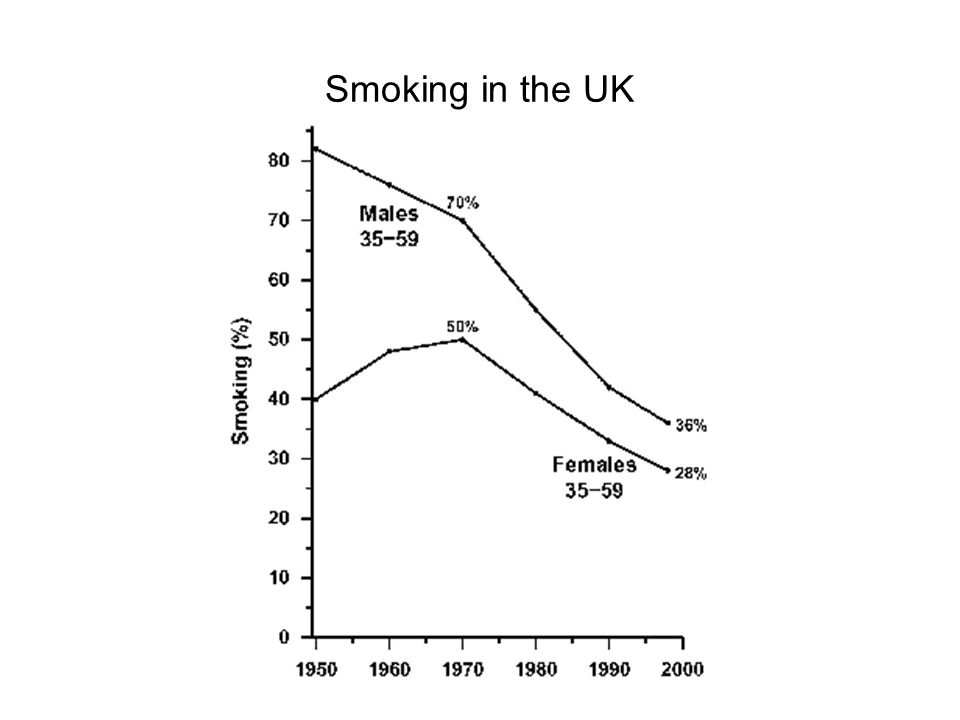 Percentage of US cancer deaths that would be avoided by eliminating known risks Peto (2001) Nature 411: 390 CauseCurrent smokers Non- smokers Smoking60- Known infections25 Alcohol0.41 Sunlight0.41 Air pollution0.41 Occupation0.41 Lack of exercise0.41 Diet Overweight (BMI>25kg m 2 ) Other dietary factors 4 4 - 12.