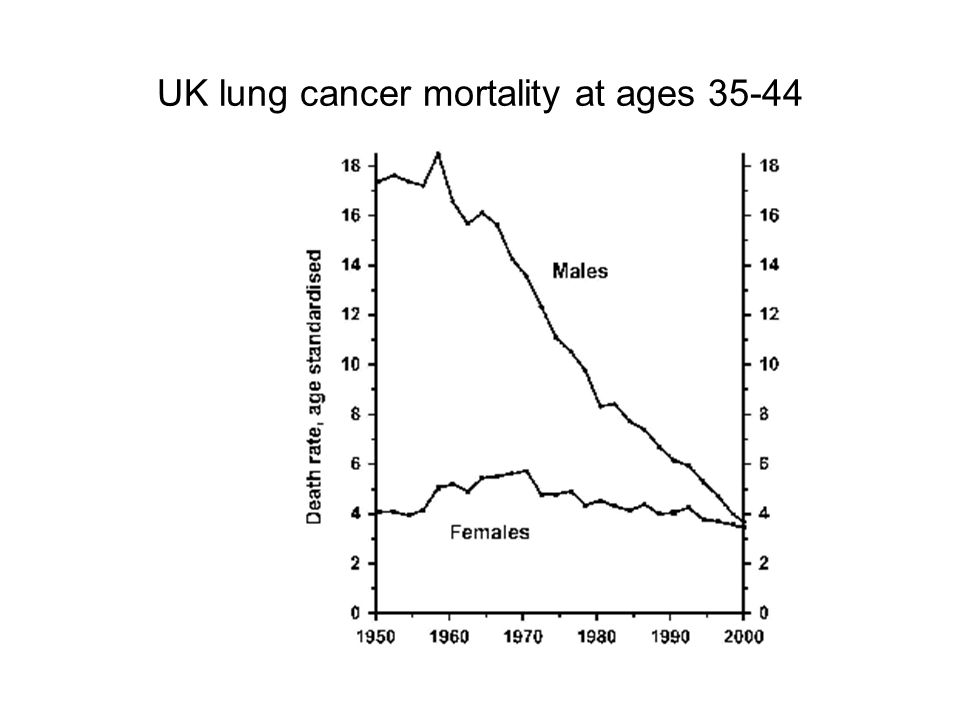Prevalence of obesity in men and women 1993-2001 (data from Health Survey for England)