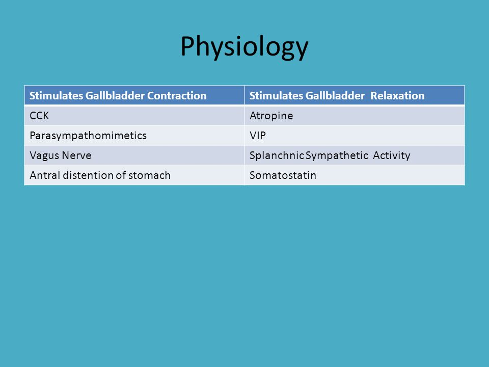 Physiology Stimulates Gallbladder ContractionStimulates Gallbladder Relaxation CCKAtropine ParasympathomimeticsVIP Vagus NerveSplanchnic Sympathetic A