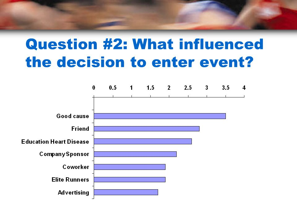 Question #2: What influenced the decision to enter event?