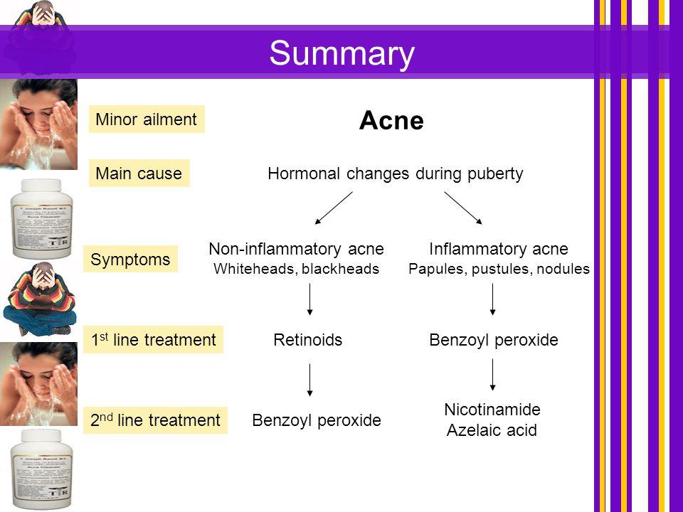 Summary Acne Non-inflammatory acne Whiteheads, blackheads Inflammatory acne Papules, pustules, nodules RetinoidsBenzoyl peroxide Nicotinamide Azelaic