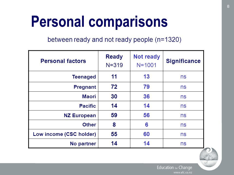 Education for Change www.efc.co.nz 8 Personal factors Ready N=319 Not ready N=1001 Significance Teenaged 1113ns Pregnant 7279ns Maori 3036ns Pacific 14 ns NZ European 5956ns Other 86ns Low income (CSC holder) 5560ns No partner 14 ns Personal comparisons between ready and not ready people (n=1320)