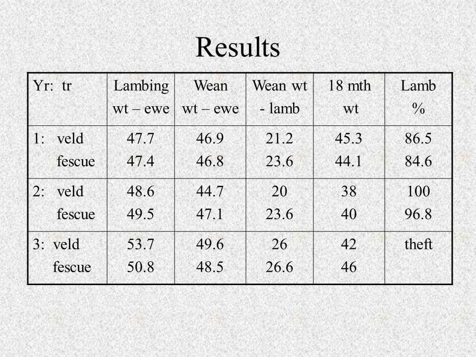 Results Yr: trLambing wt – ewe Wean wt – ewe Wean wt - lamb 18 mth wt Lamb % 1: veld fescue 47.7 47.4 46.9 46.8 21.2 23.6 45.3 44.1 86.5 84.6 2: veld fescue 48.6 49.5 44.7 47.1 20 23.6 38 40 100 96.8 3: veld fescue 53.7 50.8 49.6 48.5 26 26.6 42 46 theft