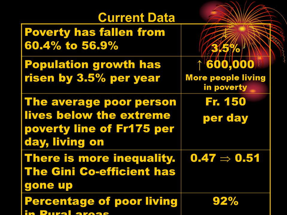 Current Data Poverty has fallen from 60.4% to 56.9% ↓ 3.5% Population growth has risen by 3.5% per year ↑ 600,000 More people living in poverty The av