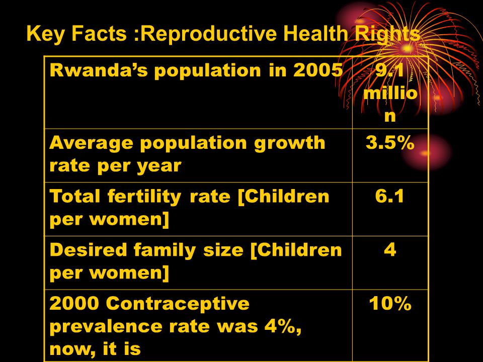 Key Facts :Reproductive Health Rights Rwanda's population in 20059.1 millio n Average population growth rate per year 3.5% Total fertility rate [Children per women] 6.1 Desired family size [Children per women] 4 2000 Contraceptive prevalence rate was 4%, now, it is 10%