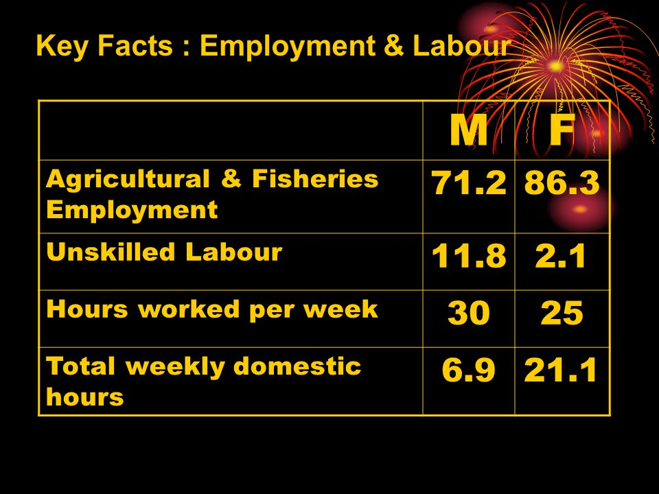 Key Facts : Employment & Labour MF Agricultural & Fisheries Employment 71.286.3 Unskilled Labour 11.82.1 Hours worked per week 3025 Total weekly domestic hours 6.921.1