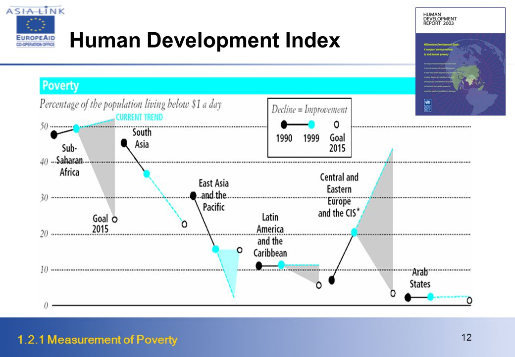 1.2.1 Measurement of Poverty 12 Human Development Index