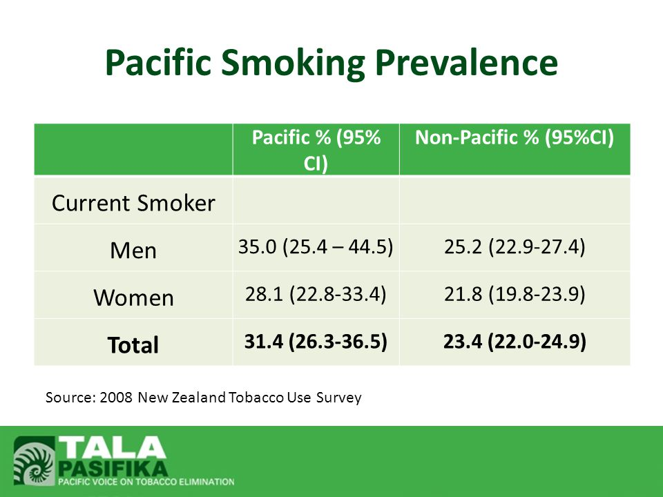 Pacific Smoking Prevalence Pacific % (95% CI) Non-Pacific % (95%CI) Current Smoker Men 35.0 (25.4 – 44.5)25.2 (22.9-27.4) Women 28.1 (22.8-33.4)21.8 (19.8-23.9) Total 31.4 (26.3-36.5)23.4 (22.0-24.9) Source: 2008 New Zealand Tobacco Use Survey