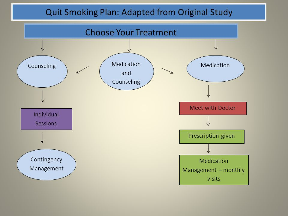 Quit Smoking Plan: Adapted from Original Study Choose Your Treatment Counseling Medication Meet with Doctor Contingency Management Individual Sessions Medication Management – monthly visits Prescription given Medication and Counseling