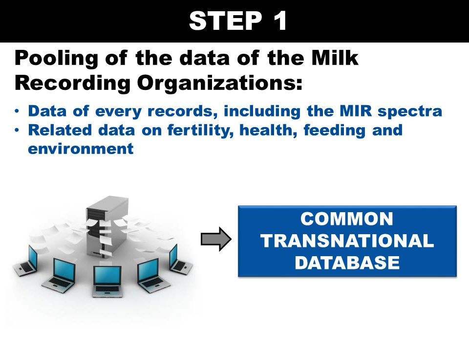 Pooling of the data of the Milk Recording Organizations: Data of every records, including the MIR spectra Related data on fertility, health, feeding a