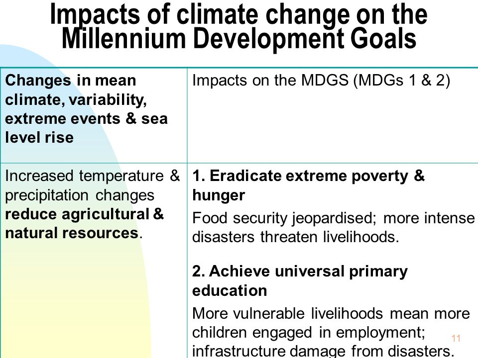 11 Impacts of climate change on the Millennium Development Goals Changes in mean climate, variability, extreme events & sea level rise Impacts on the MDGS (MDGs 1 & 2) Increased temperature & precipitation changes reduce agricultural & natural resources.