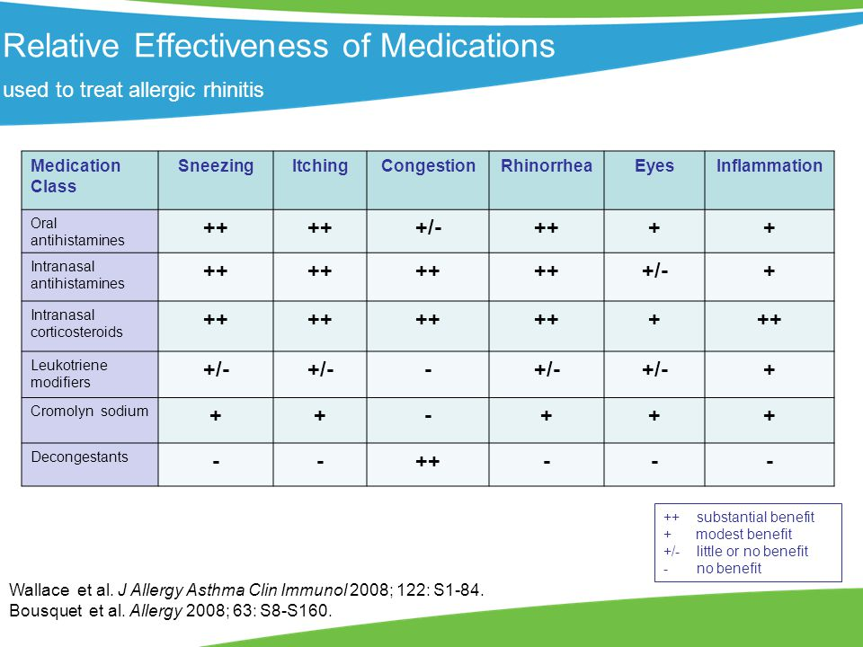 Relative Effectiveness of Medications used to treat allergic rhinitis Wallace et al.