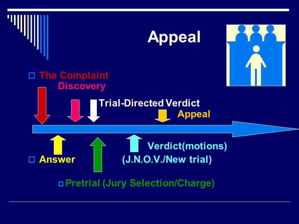 Appeal  The Complaint Discovery Trial-Directed Verdict Appeal Verdict(motions)  Answer (J.N.O.V./New trial)  Pretrial (Jury Selection/Charge)