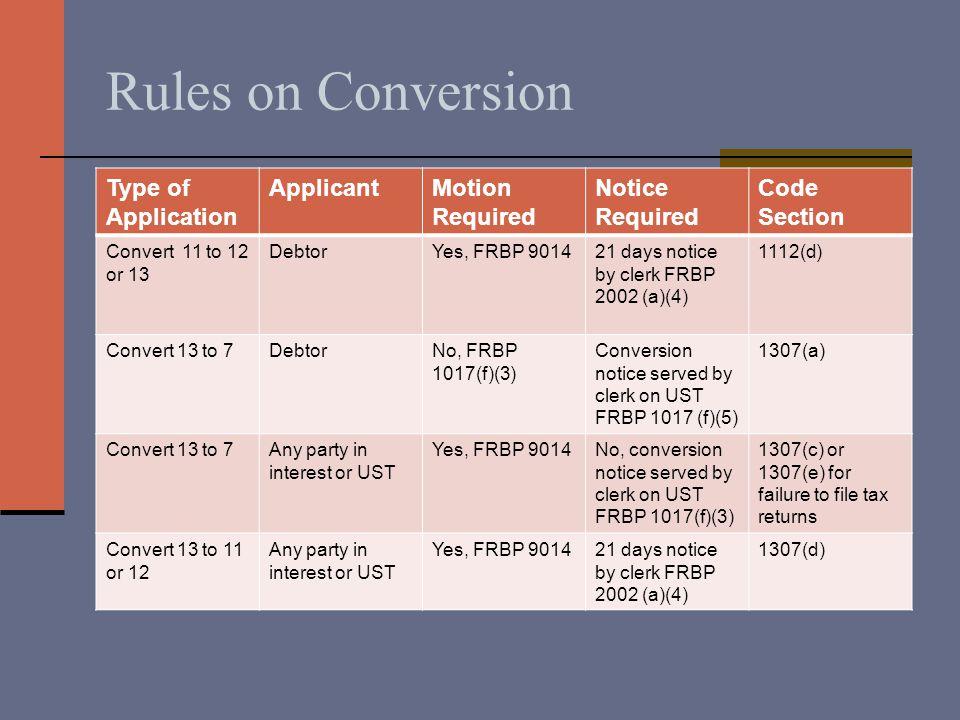 Rules on Conversion Type of Application ApplicantMotion Required Notice Required Code Section Convert 11 to 12 or 13 DebtorYes, FRBP 901421 days notice by clerk FRBP 2002 (a)(4) 1112(d) Convert 13 to 7DebtorNo, FRBP 1017(f)(3) Conversion notice served by clerk on UST FRBP 1017 (f)(5) 1307(a) Convert 13 to 7Any party in interest or UST Yes, FRBP 9014No, conversion notice served by clerk on UST FRBP 1017(f)(3) 1307(c) or 1307(e) for failure to file tax returns Convert 13 to 11 or 12 Any party in interest or UST Yes, FRBP 901421 days notice by clerk FRBP 2002 (a)(4) 1307(d)