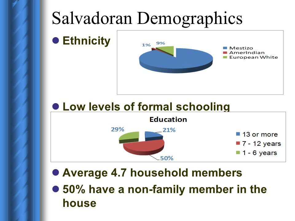 Salvadoran Demographics Ethnicity Low levels of formal schooling Average 4.7 household members 50% have a non-family member in the house