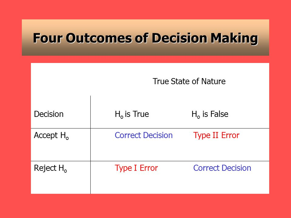 Four Outcomes of Decision Making True State of Nature DecisionH o is True H o is False Accept H o Correct DecisionType II Error Reject H o Type I ErrorCorrect Decision