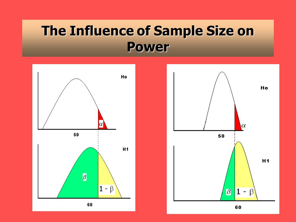 The Influence of Sample Size on Power