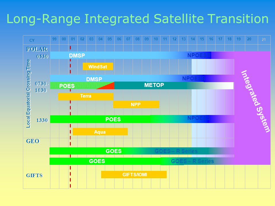 Satellite Observation Systems to Meet NOAA Requirements Currently Planned Polar-orbiting Missions