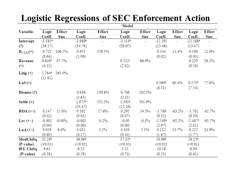 Logistic Regressions of SEC Enforcement Action Model VariableLogit Coeff. Effect Size Logit Coeff. Effect Size Logit Coeff. Effect Size Logit Coeff. E