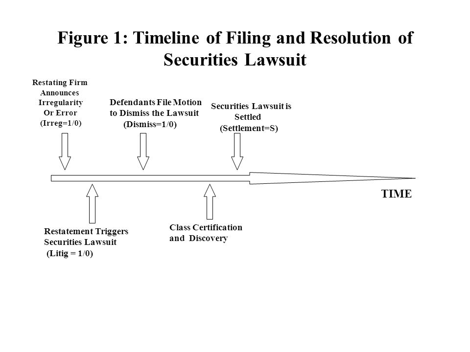 TIME Class Certification and Discovery Restatement Triggers Securities Lawsuit (Litig = 1/0) Figure 1: Timeline of Filing and Resolution of Securities Lawsuit Securities Lawsuit is Settled (Settlement=S) Defendants File Motion to Dismiss the Lawsuit (Dismiss=1/0) Restating Firm Announces Irregularity Or Error (Irreg=1/0)