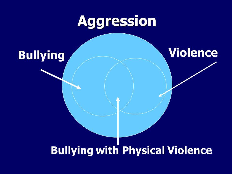 Prevalence of Bullying Nansel et al.(2001): Nansel et al.