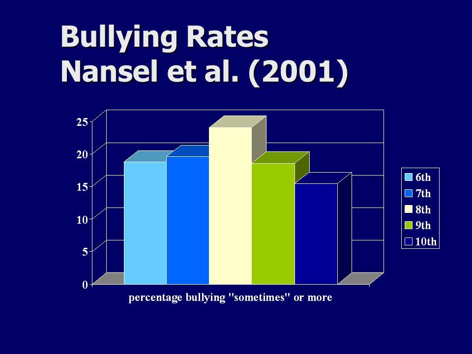 Bullying Rates Nansel et al. (2001)