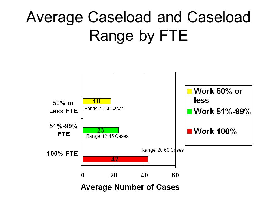 Average Caseload and Caseload Range by FTE Range: 12-45 Cases Range: 20-60 Cases