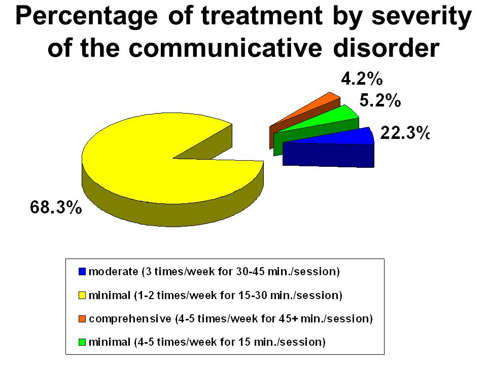 Percentage of treatment by severity of the communicative disorder