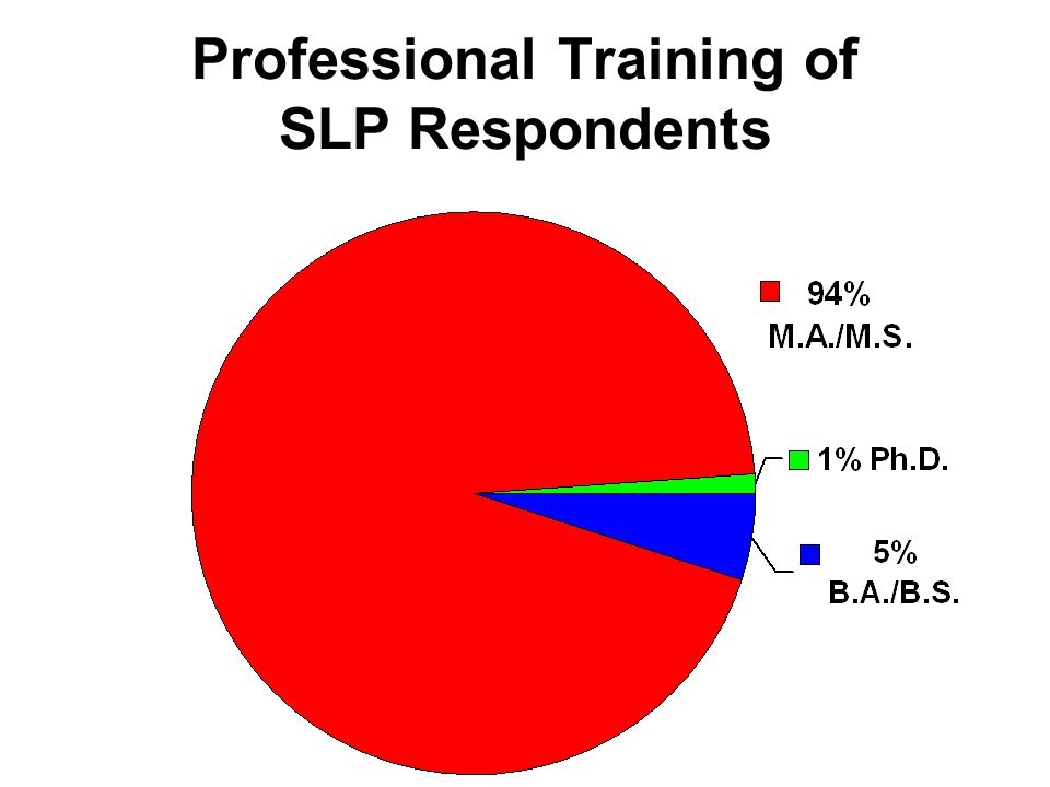 Average percent of time spent by SLPs in differing methods of service delivery