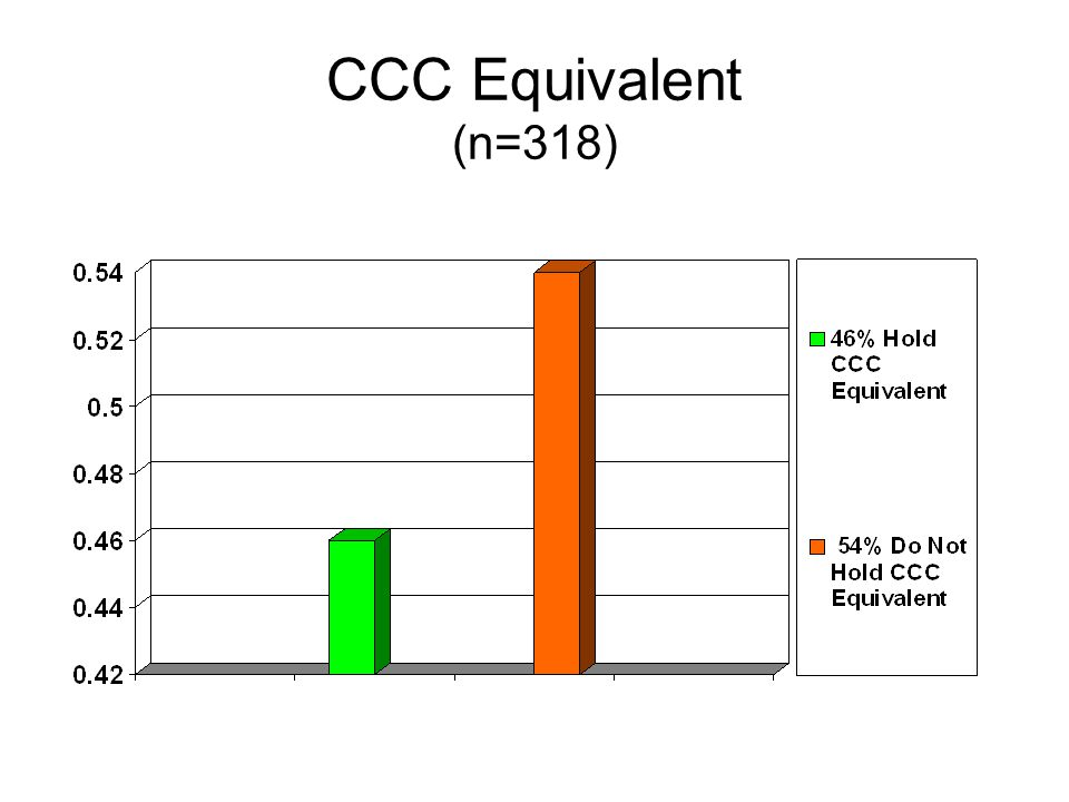 Areas of need for CCC Equivalent (n=293)