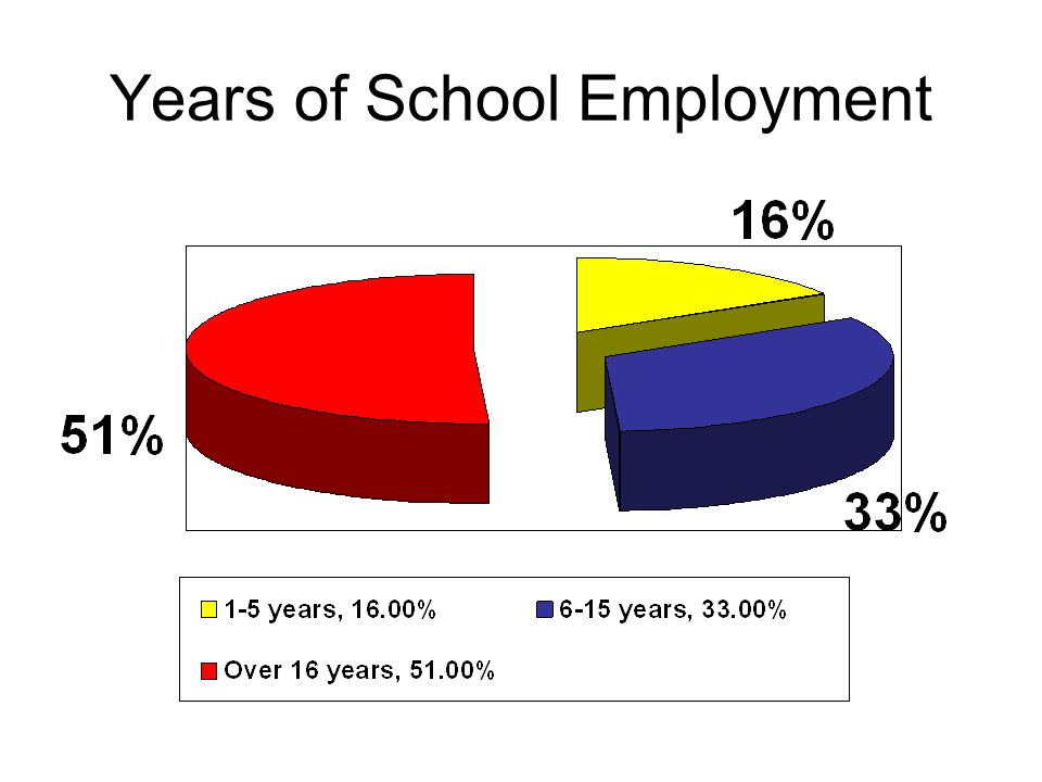 Years of School Employment