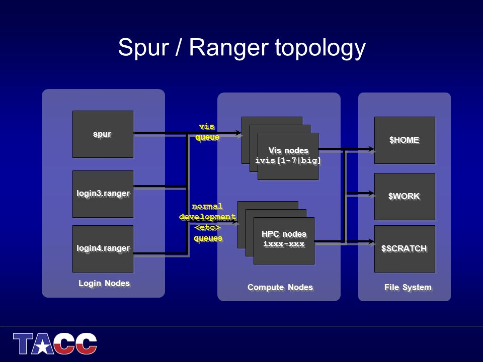 Spur / Ranger topology spur login3.ranger Login Nodes login4.ranger Compute Nodes Vis nodes ivis[1-7|big] HPC nodes ixxx-xxx vis queue normal developm