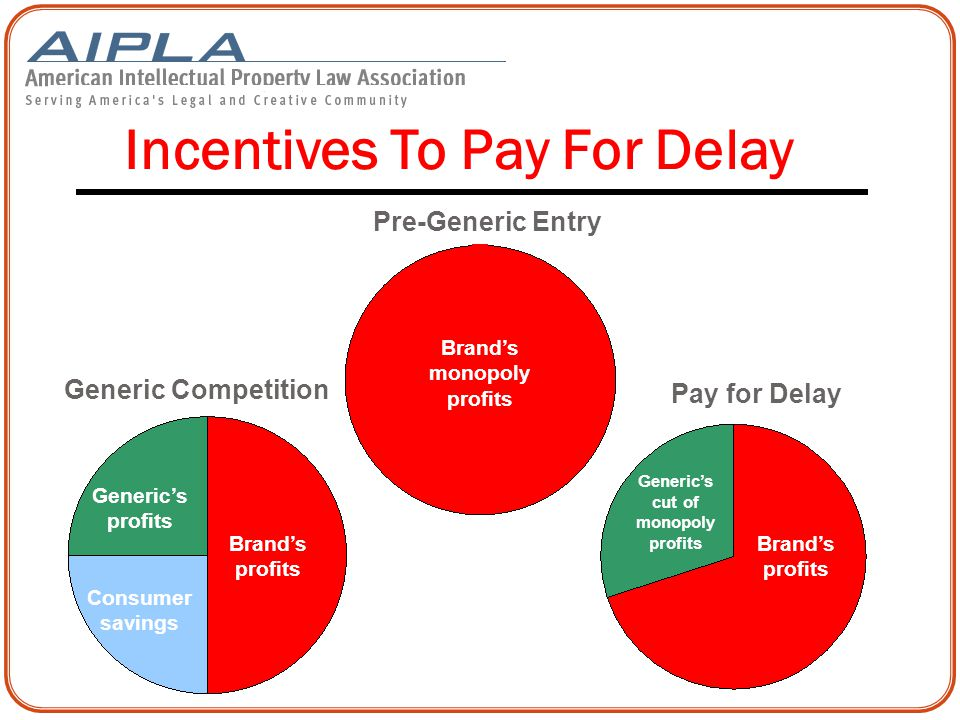 Generic Competition Pay for Delay Incentives To Pay For Delay Generic's profits Consumer savings Brand's profits Generic's cut of monopoly profits Pre-Generic Entry Brand's monopoly profits 29