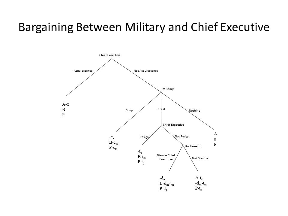 Bargaining Between Military and Chief Executive Not Dismiss Dismiss Chief Executive Not Resign Resign Parliament Chief Executive Threat Chief Executive Not Acquiescence Nothing Acquiescence Coup Military A-x B P A0PA0P A-t e -d m -t m P-t p -d e B-d m -t m P-d p -t e B-t m P-t p -c e B-c m P-c p