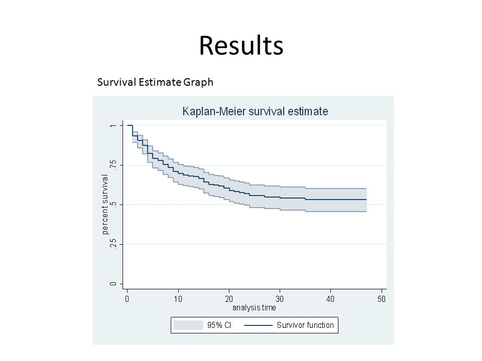 Results Survival Estimate Graph