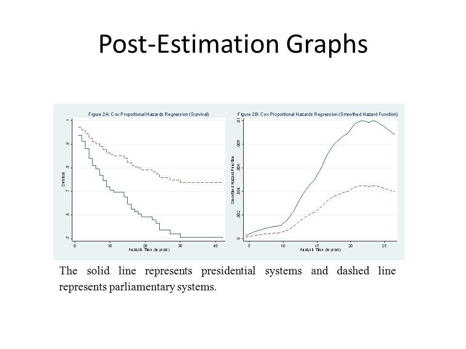 Post-Estimation Graphs The solid line represents presidential systems and dashed line represents parliamentary systems.