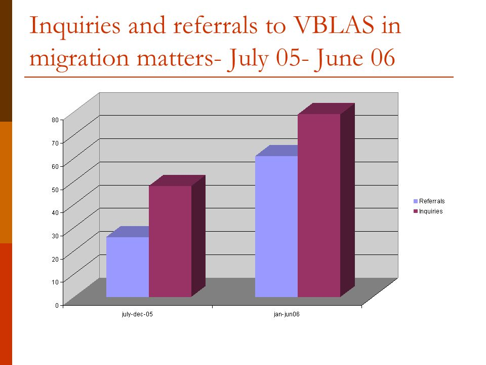Inquiries and referrals to VBLAS in migration matters- July 05- June 06
