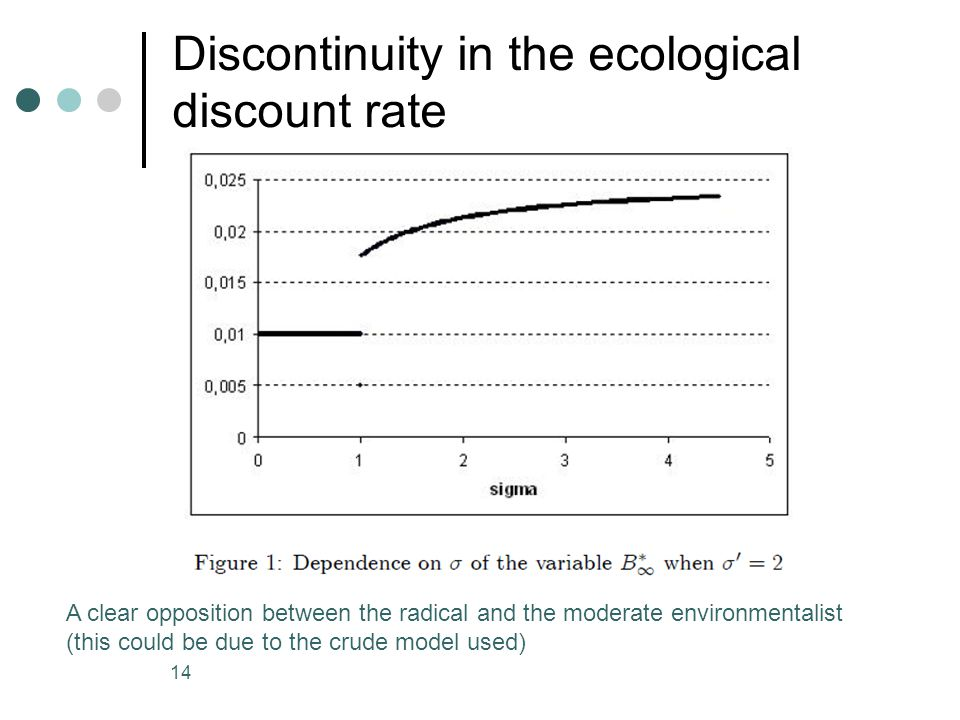 Discontinuity in the ecological discount rate 14 A clear opposition between the radical and the moderate environmentalist (this could be due to the crude model used)