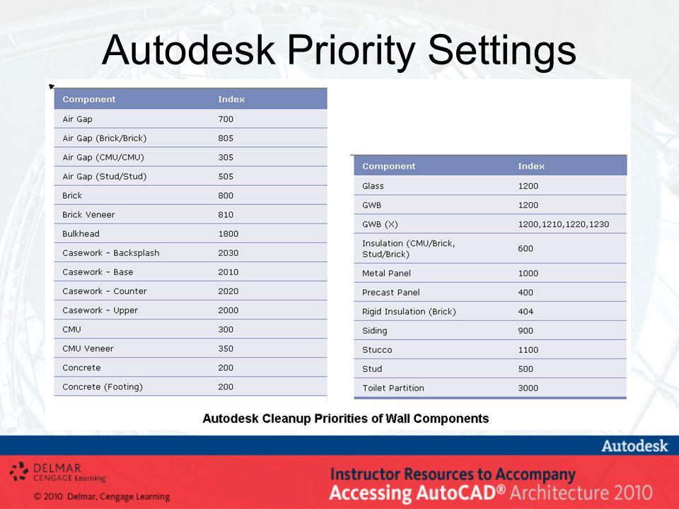 Autodesk Priority Settings