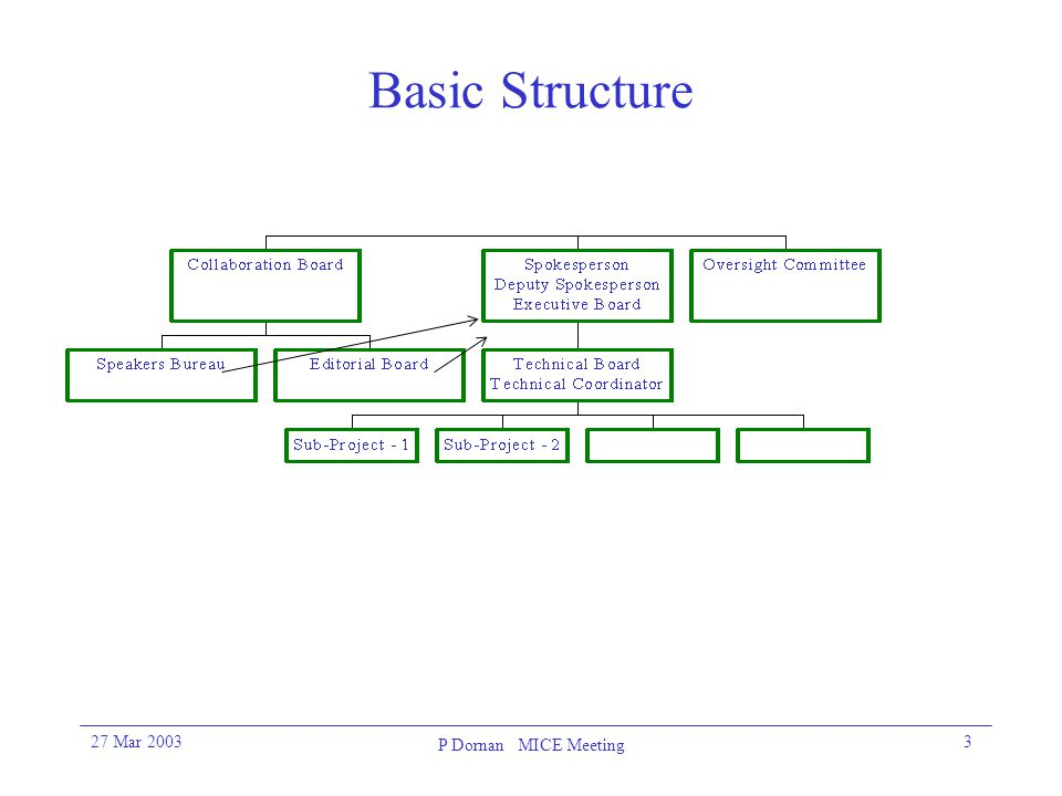 27 Mar 2003 P Dornan MICE Meeting 3 Basic Structure